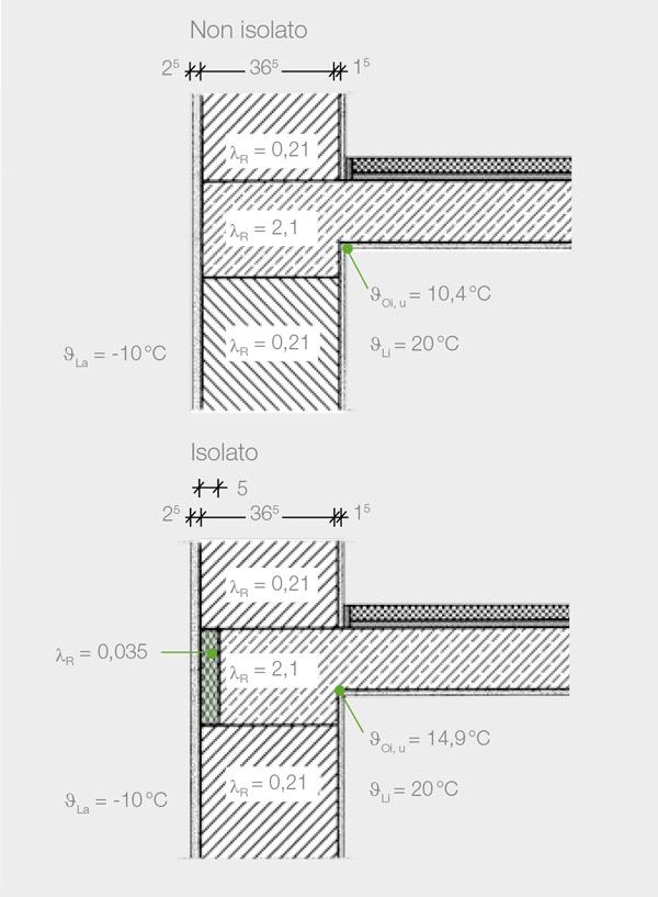 Fig. 1.3 Supporto del solaio con indicazione della temperatura superficiale interna senza e con isolamento dei ponti termici con Styrodur 2800C, spessore 5 cm