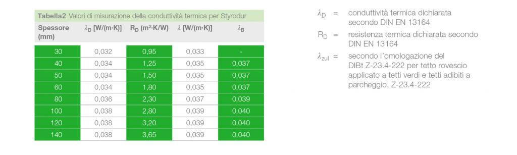 tetti piani e tetti rovesci- valori della conduttività termica di Styrodur